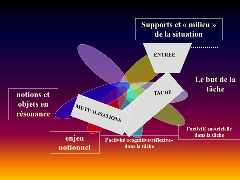 Supports et « milieu » de la situation