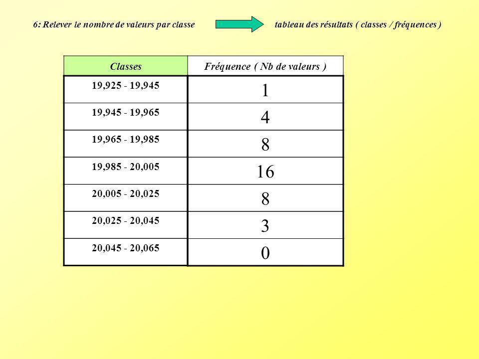 Fréquence ( Nb de valeurs )