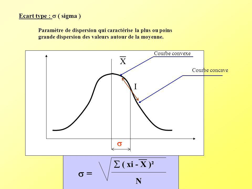  = X I   ( xi - X )² N Ecart type :  ( sigma )
