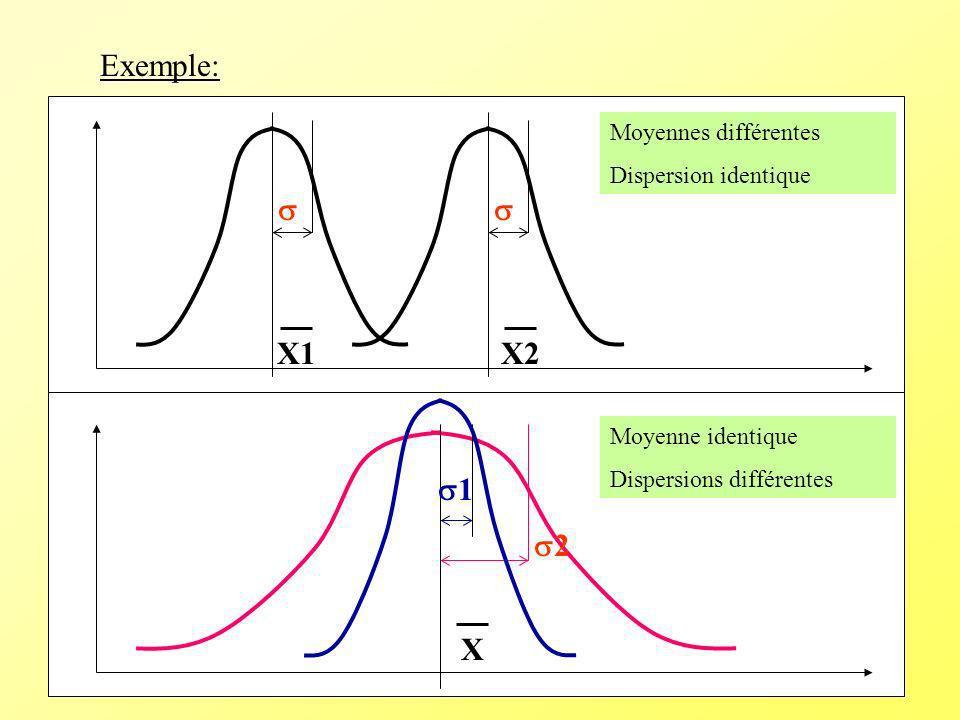 Exemple:   X1 X2 1 2 X Moyennes différentes Dispersion identique