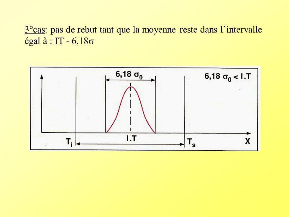 3°cas: pas de rebut tant que la moyenne reste dans l'intervalle égal à : IT - 6,18