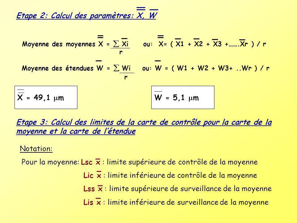 Etape 2: Calcul des paramètres: X, W