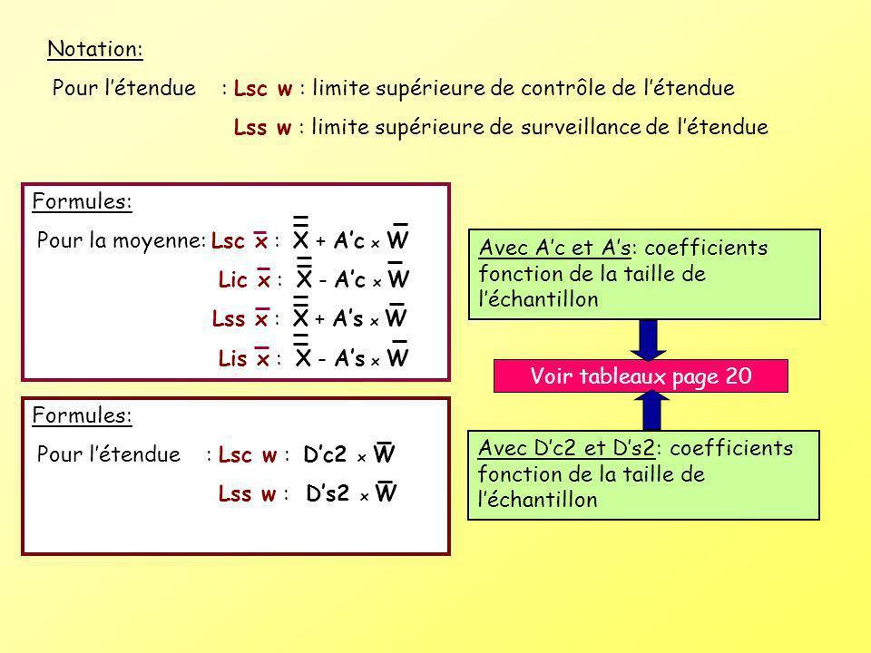 Lss w : limite supérieure de surveillance de l'étendue