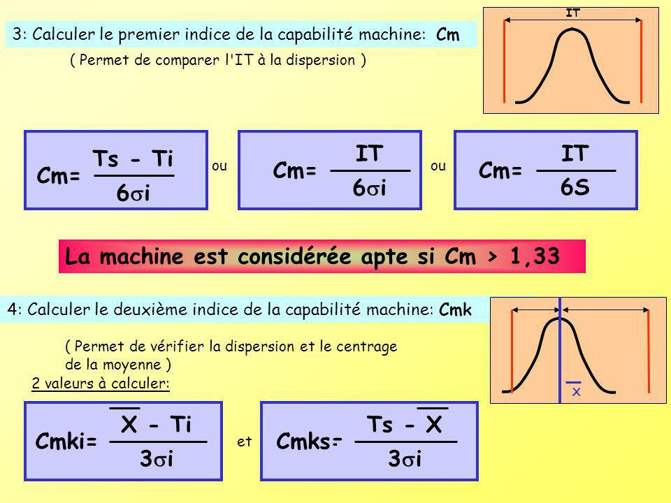 IT Cm= 6i IT Cm= 6S Ts - Ti Cm= 6i X - Ti Cmki= 3i Ts - X Cmks= 3i