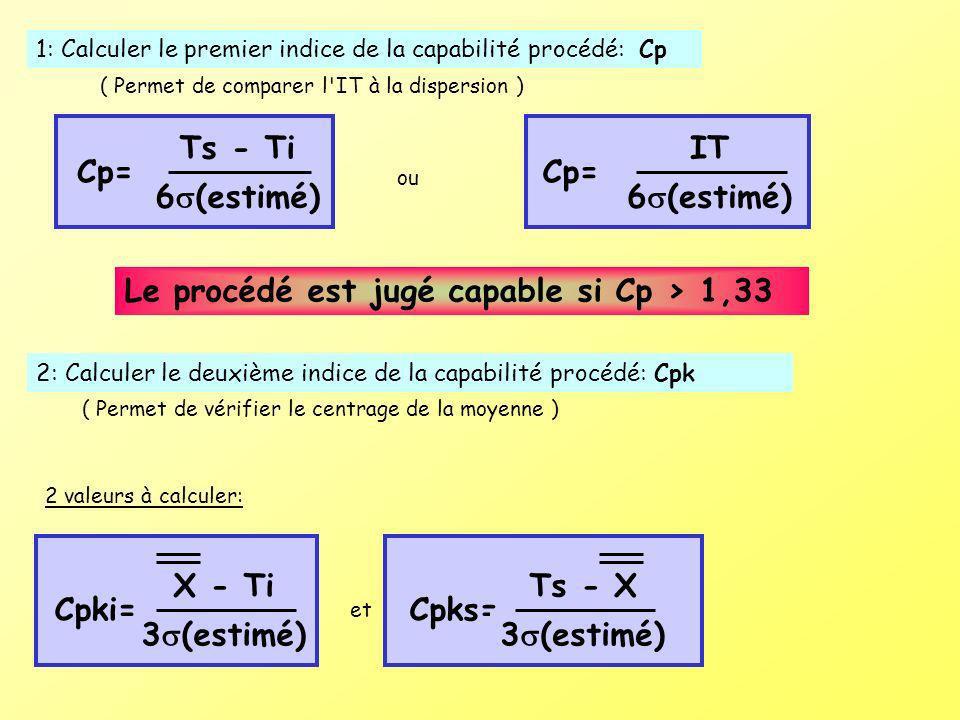 Le procédé est jugé capable si Cp > 1,33