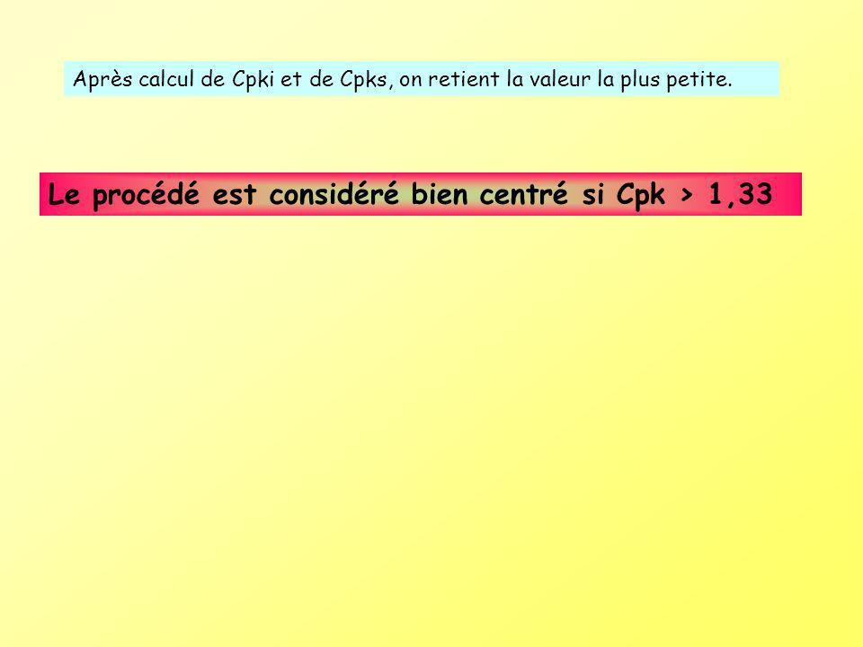 Le procédé est considéré bien centré si Cpk > 1,33