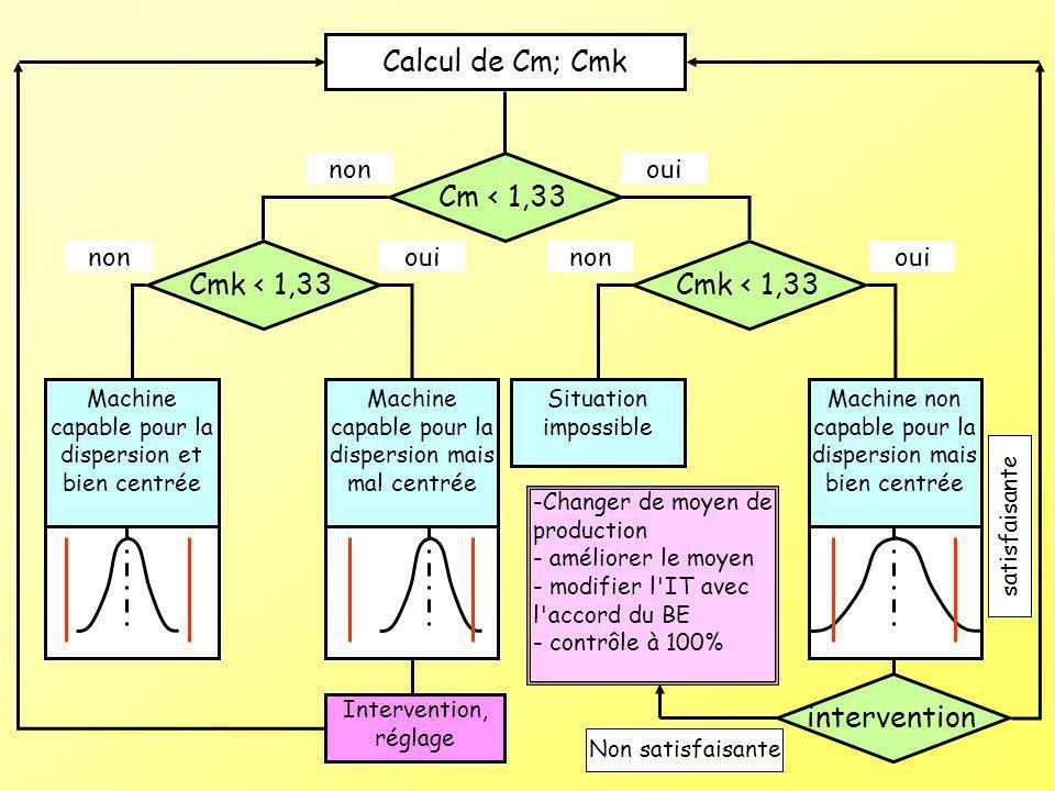 Calcul de Cm; Cmk Cm < 1,33 Cmk < 1,33 Cmk < 1,33