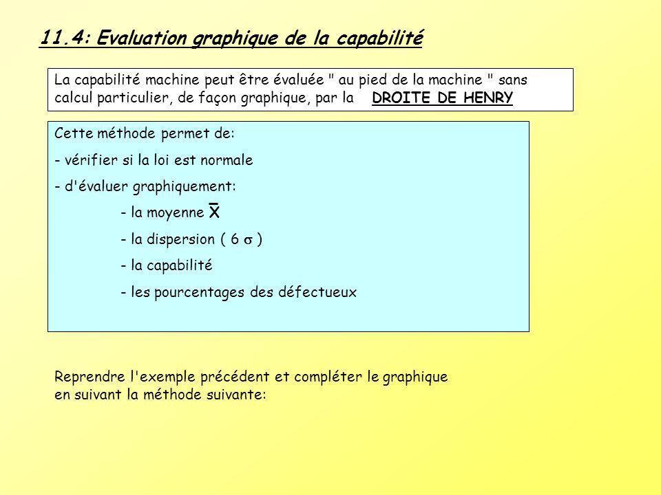 11.4: Evaluation graphique de la capabilité