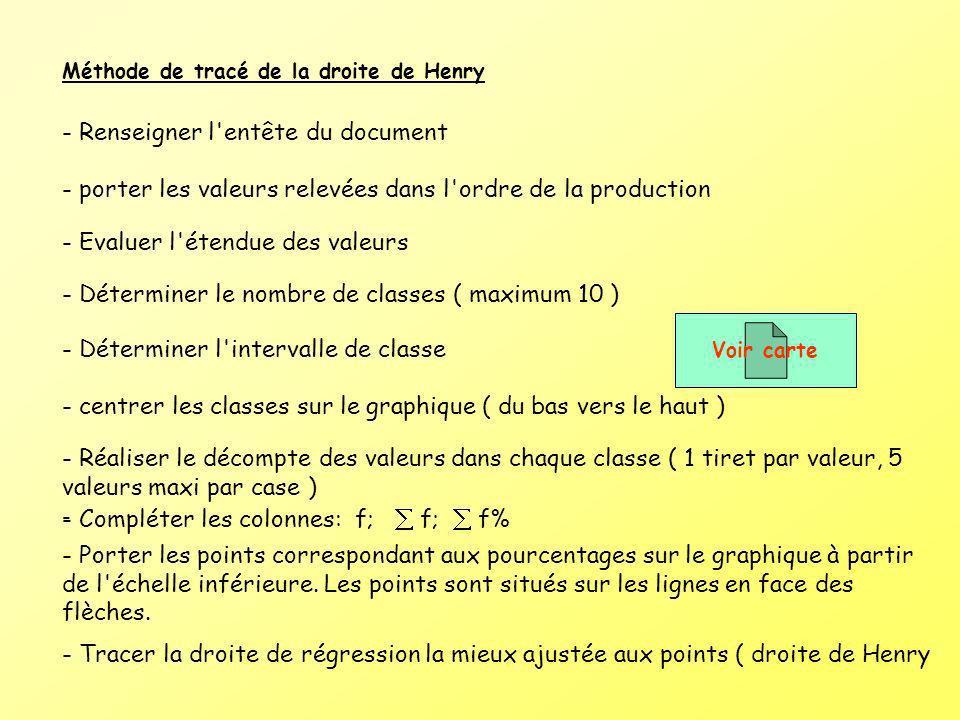 - Renseigner l entête du document
