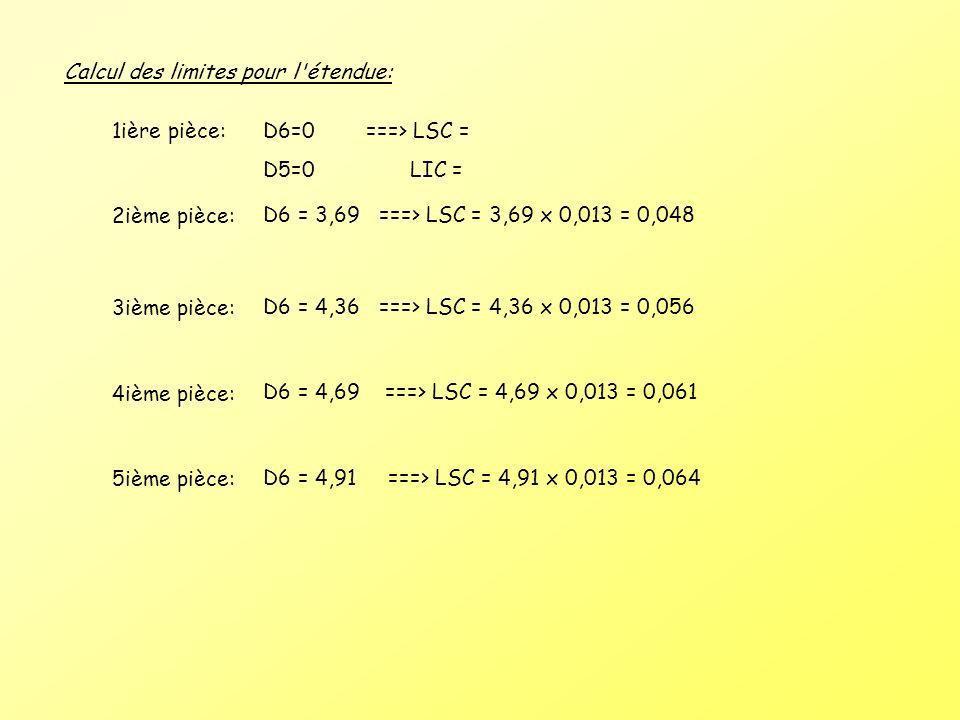 Calcul des limites pour l étendue: