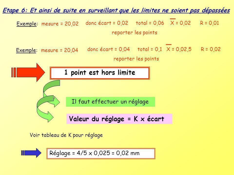 Valeur du réglage = K x écart