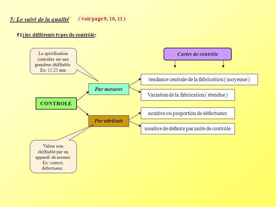 5: Le suivi de la qualité ( voir page 9, 10, 11 )