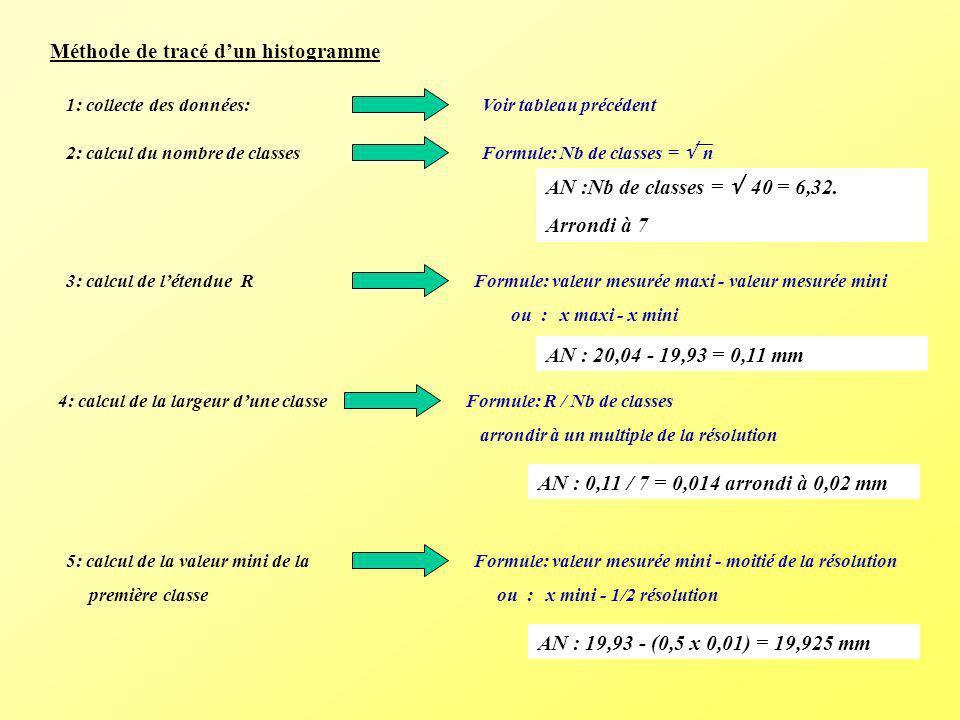 Méthode de tracé d'un histogramme