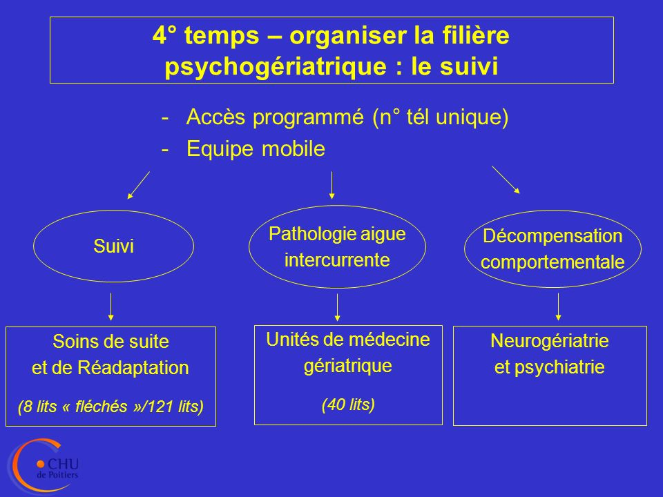 4° temps – organiser la filière psychogériatrique : le suivi