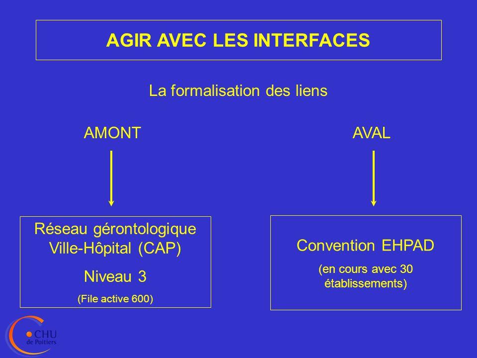 AGIR AVEC LES INTERFACES