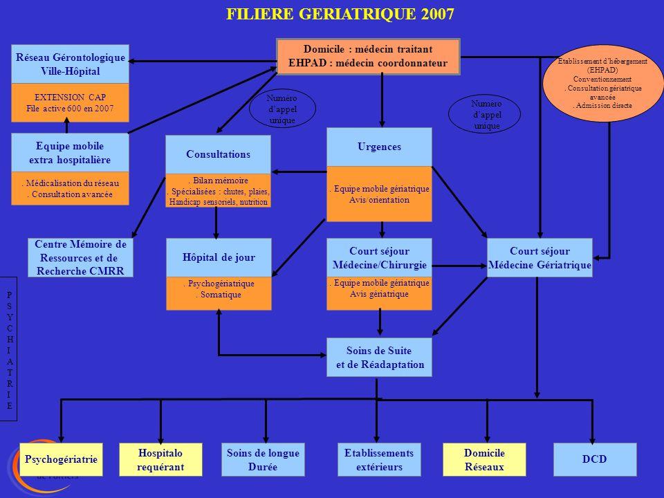 FILIERE GERIATRIQUE 2007 Domicile : médecin traitant