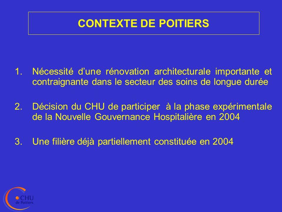 CONTEXTE DE POITIERS Nécessité d'une rénovation architecturale importante et contraignante dans le secteur des soins de longue durée.