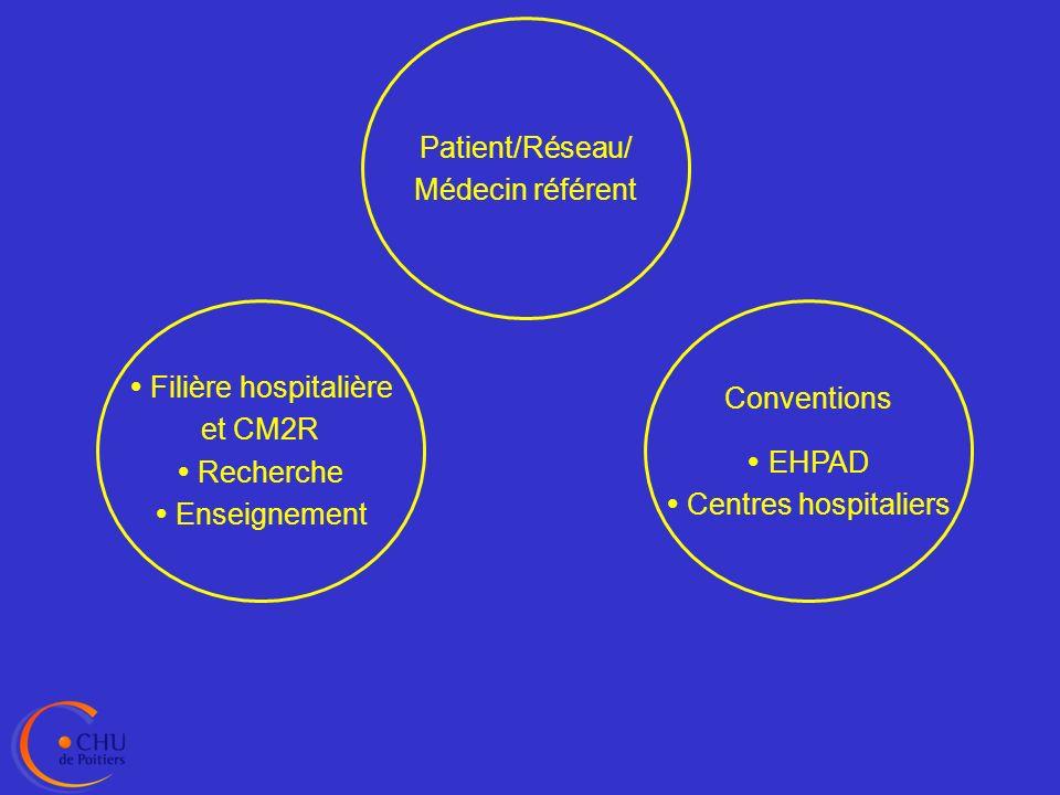  Filière hospitalière et CM2R  Recherche  Enseignement Conventions