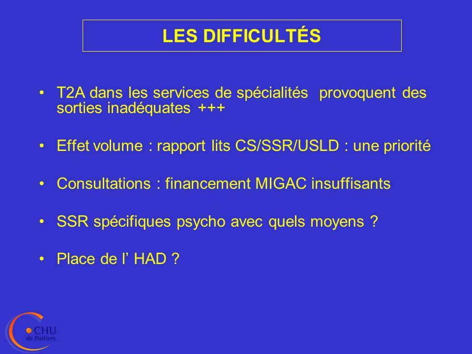 LES DIFFICULTÉS T2A dans les services de spécialités provoquent des sorties inadéquates +++ Effet volume : rapport lits CS/SSR/USLD : une priorité.