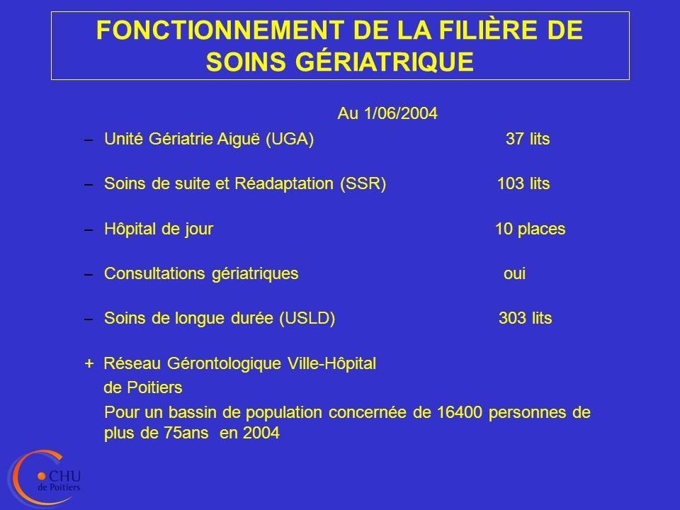 FONCTIONNEMENT DE LA FILIÈRE DE SOINS GÉRIATRIQUE