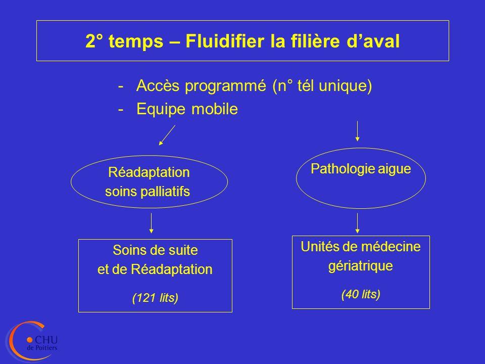 2° temps – Fluidifier la filière d'aval