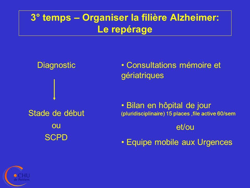 3° temps – Organiser la filière Alzheimer: