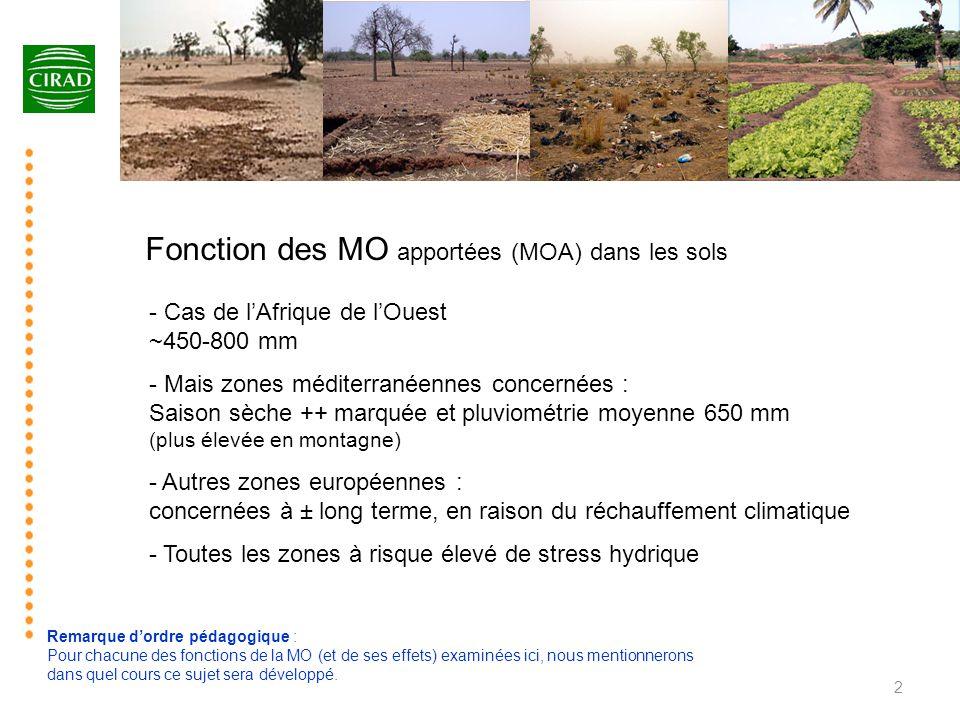 Fonction des MO apportées (MOA) dans les sols