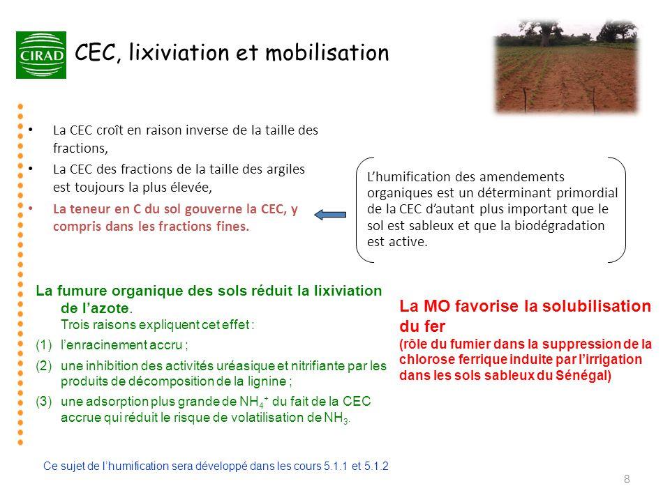 CEC, lixiviation et mobilisation du fer fumier
