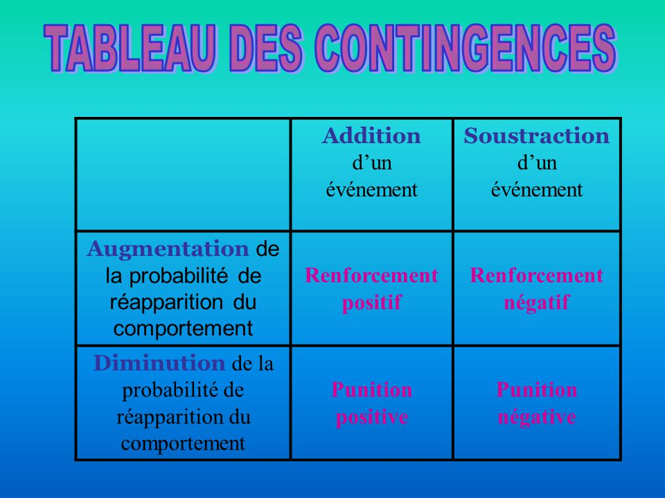 TABLEAU DES CONTINGENCES