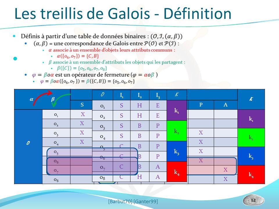 Les treillis de Galois - Définition
