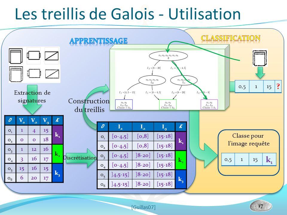 Les treillis de Galois - Utilisation