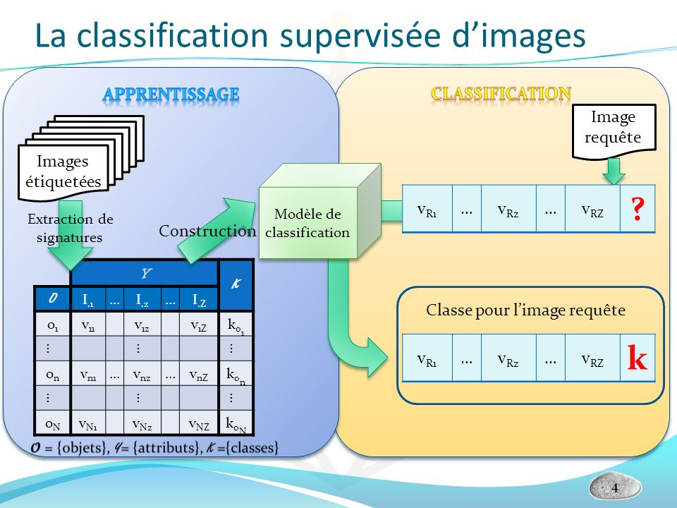 La classification supervisée d'images