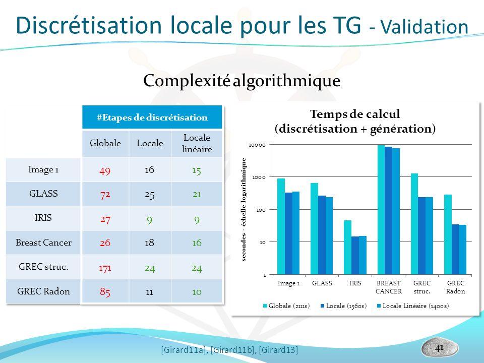 Discrétisation locale pour les TG - Validation