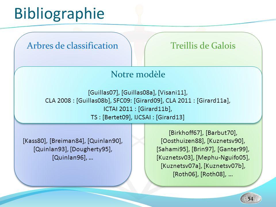 Bibliographie Arbres de classification Treillis de Galois Notre modèle