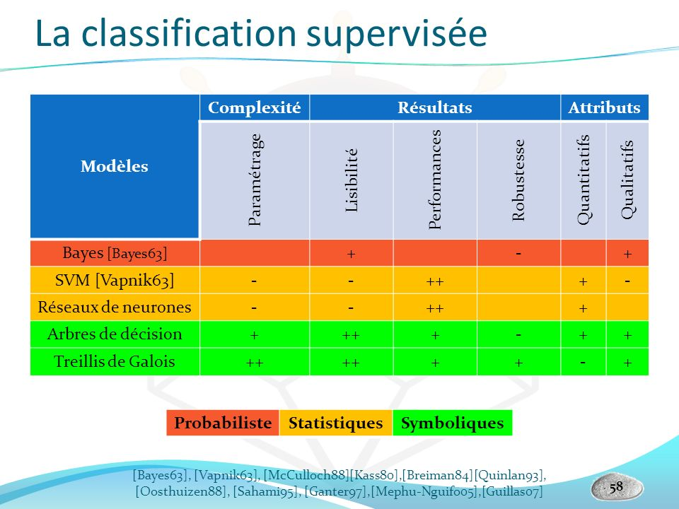 La classification supervisée
