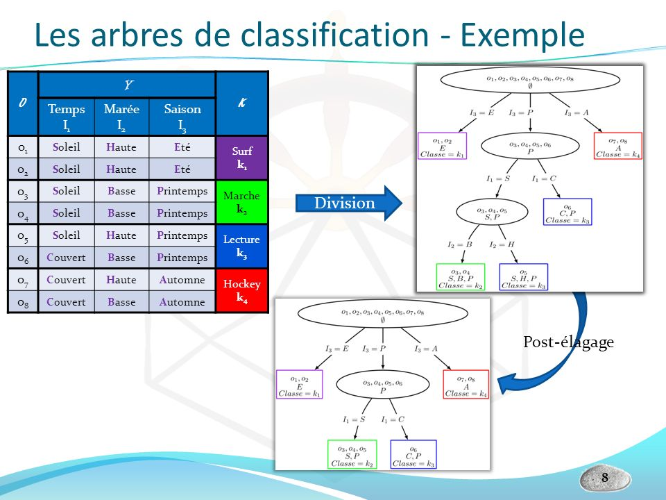Les arbres de classification - Exemple