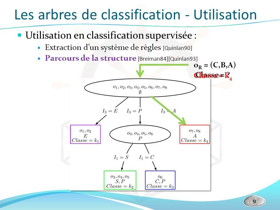 Les arbres de classification - Utilisation