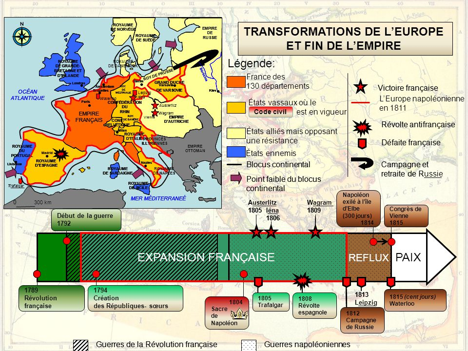 TRANSFORMATIONS DE L'EUROPE ET FIN DE L'EMPIRE