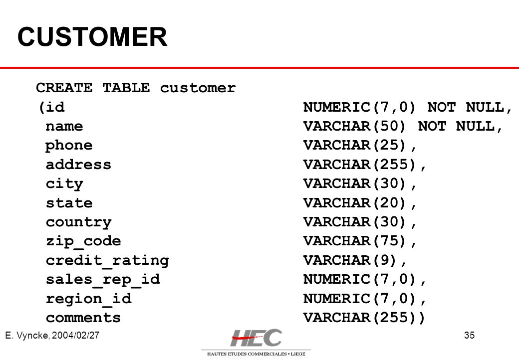 CUSTOMER CREATE TABLE customer (id NUMERIC(7,0) NOT NULL,