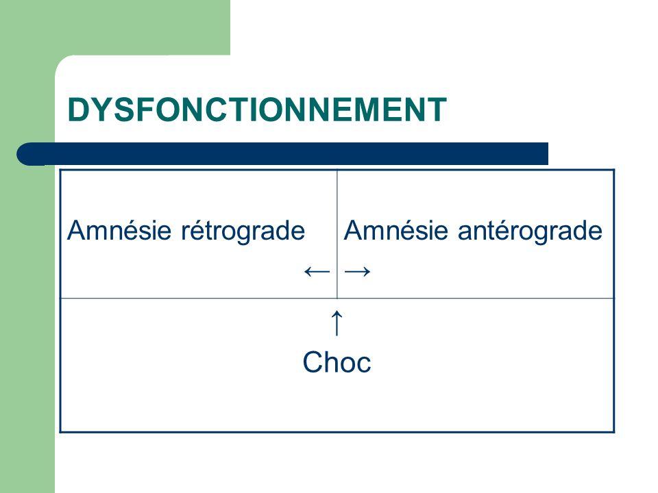 DYSFONCTIONNEMENT Amnésie rétrograde ← Amnésie antérograde → ↑ Choc