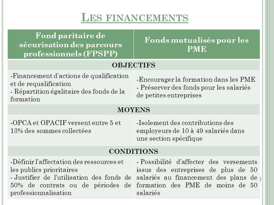 Les financements Fond paritaire de sécurisation des parcours professionnels (FPSPP) Fonds mutualisés pour les PME.