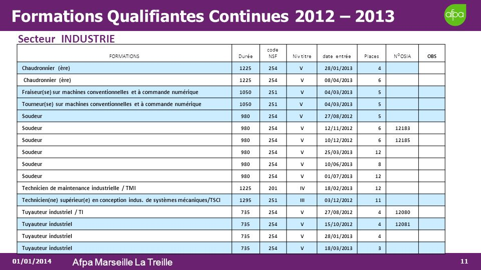 Formations Qualifiantes Continues 2012 – 2013
