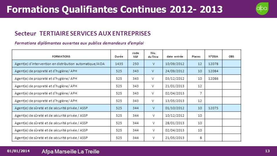Formations Qualifiantes Continues 2012- 2013