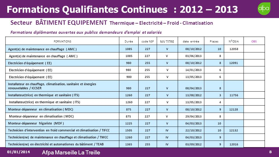 Formations Qualifiantes Continues : 2012 – 2013