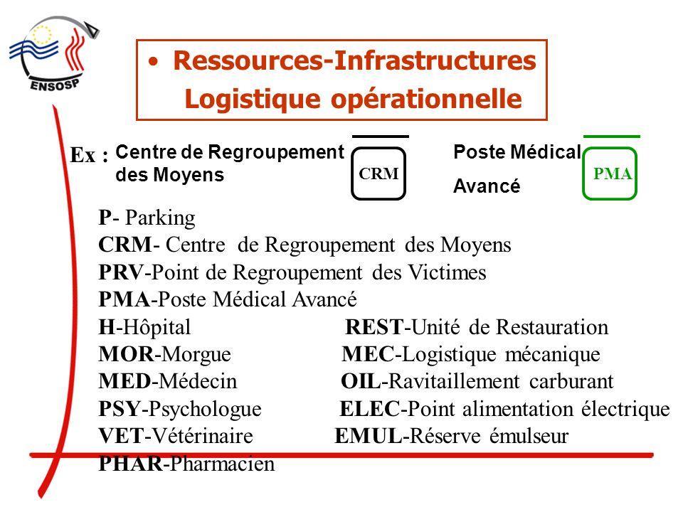 Ressources-Infrastructures Logistique opérationnelle