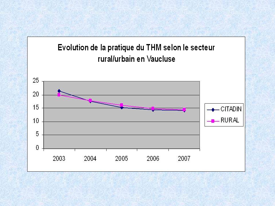 En effet dans ce département, la baisse de prise de THS est plus nette en milieu urbain passant de 21.4% à 14.2% contre 19.9% à 14.4% en milieu rural.