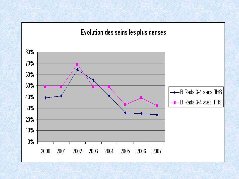 Les BiRads 3-4 paraissent plus associés au THM, surtout après 2005.
