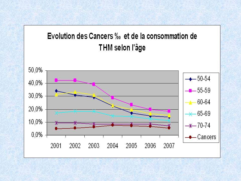 En étudiant les 24.184 néoplasies détectées, nous constatons une persistance de la progression des cancers dépistés jusqu'en 2004( de 4.9 pour mille en 2000 à 7.6 pour mille en 2004). Puis il apparaît une tendance à la décroissance (7.4 en 2005 6.8 pour mille en 2006). L'année 2007 (5.3 pour mille) paraît difficile à retenir : l'ensemble des SG n'ont pas recueilli l'intégralité des informations concernant les ACR 4-5 de l'année.