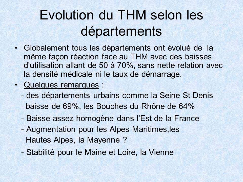 Evolution du THM selon les départements