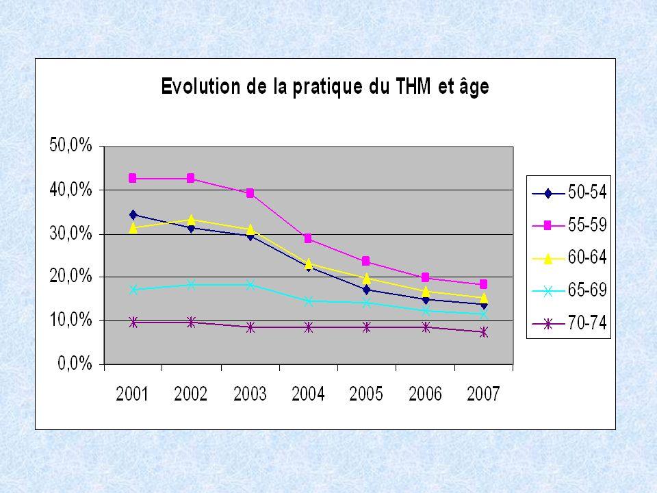 En 2000, 26.7% des patientes du DO ont déclarées être sous THM contre 13.5% en 2007, soit une baisse de prés de 50%. La baisse de la prise de THS est générale à partir de 2003.